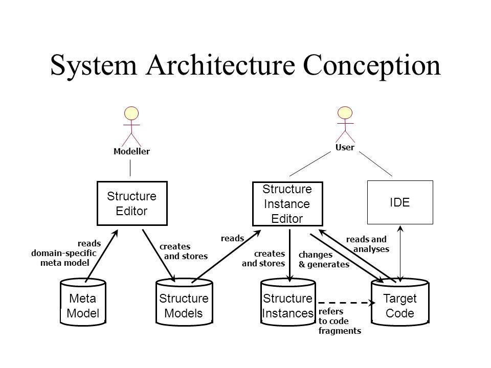 System Architecture Conception changes & generates reads and analyses refers to code fragments creates and stores reads creates and stores reads domain-specific meta model Modeller User Meta Model Structure Models Structure Instances Target Code Structure Editor Structure Instance Editor IDE