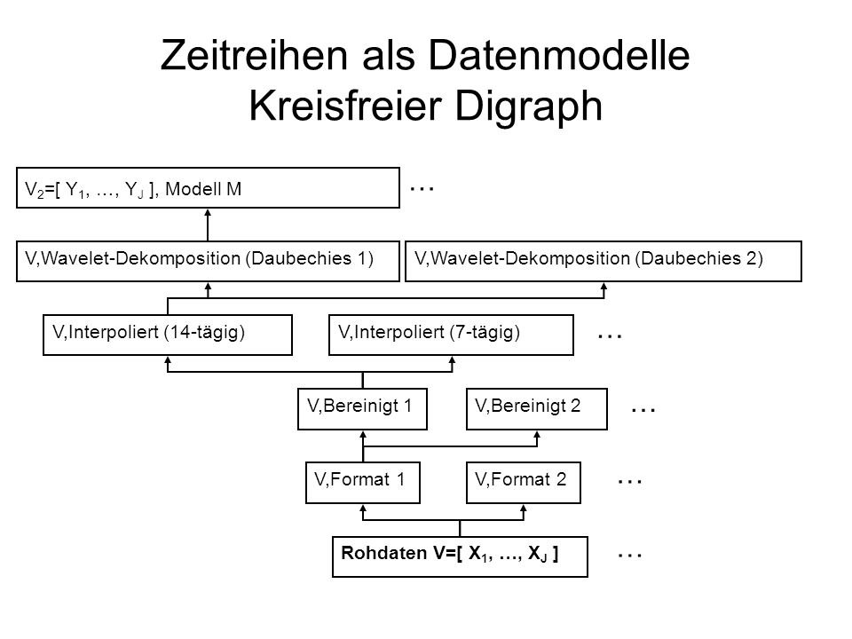 Zeitreihen als Datenmodelle Kreisfreier Digraph Rohdaten V=[ X 1, …, X J ] V,Format 1V,Format 2 … V,Bereinigt 1V,Bereinigt 2 … V,Interpoliert (14-tägig)V,Interpoliert (7-tägig) … V,Wavelet-Dekomposition (Daubechies 1)V,Wavelet-Dekomposition (Daubechies 2) … V 2 =[ Y 1, …, Y J ], Modell M …