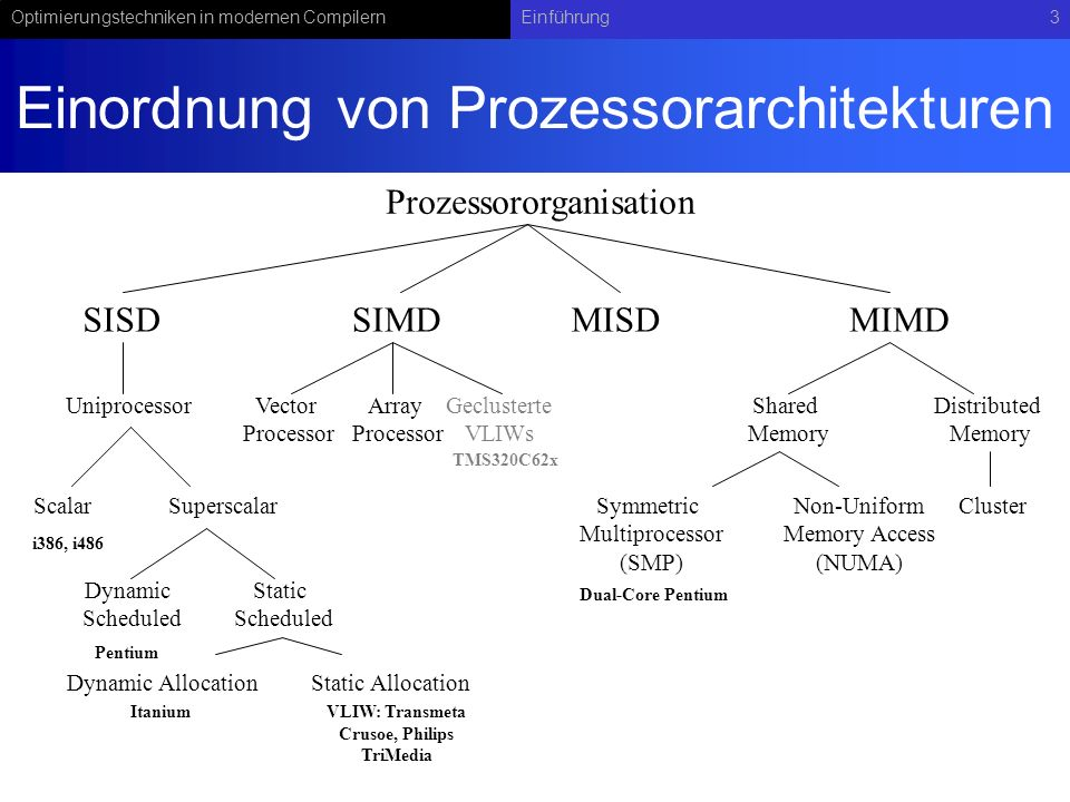Optimierungstechniken in modernen CompilernEinführung3 Einordnung von Prozessorarchitekturen Prozessororganisation SISDSIMDMISDMIMD Shared Memory Distributed Memory ClusterSymmetric Multiprocessor (SMP) Non-Uniform Memory Access (NUMA) Vector Processor Array Processor Uniprocessor ScalarSuperscalar Dynamic Scheduled Static Scheduled Static AllocationDynamic Allocation i386, i486 Pentium VLIW: Transmeta Crusoe, Philips TriMedia Geclusterte VLIWs Dual-Core Pentium Itanium TMS320C62x