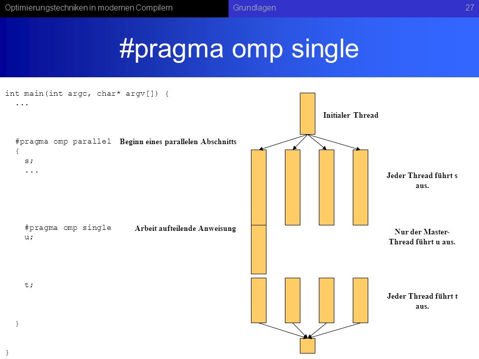 Optimierungstechniken in modernen CompilernGrundlagen27 #pragma omp single Initialer Thread int main(int argc, char* argv[]) {...