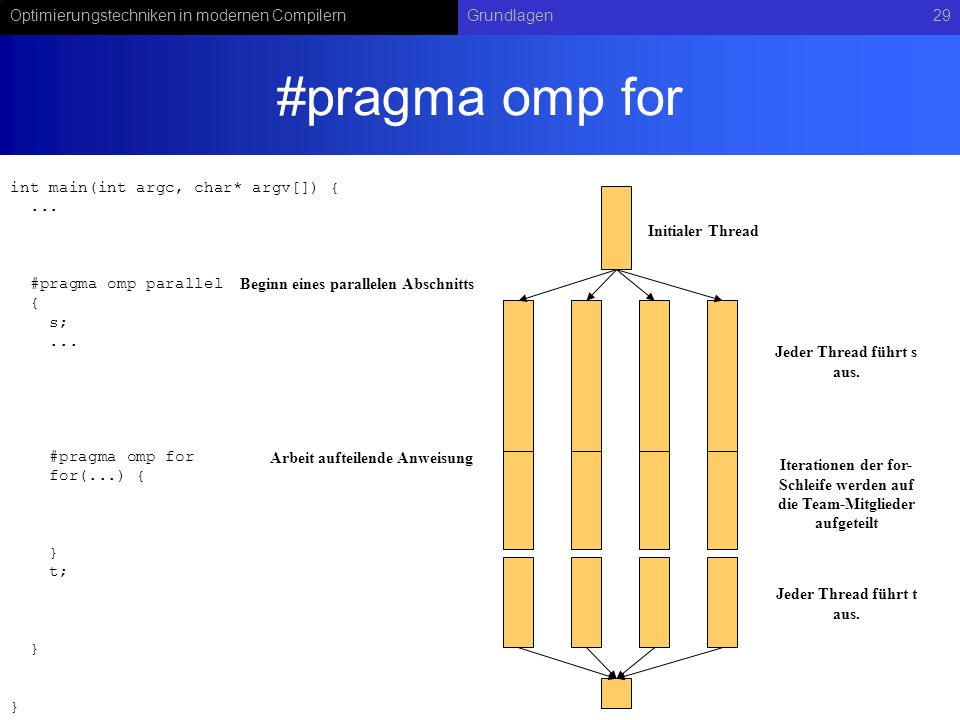 Optimierungstechniken in modernen CompilernGrundlagen29 #pragma omp for Initialer Thread int main(int argc, char* argv[]) {...