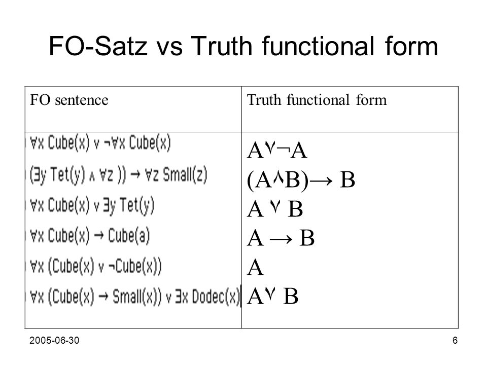FO-Satz vs Truth functional form FO sentenceTruth functional form A۷¬A (A٨B) B A ۷ B A B A A۷ B
