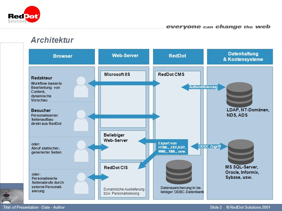 © RedDot Solutions 2001Slide 2Titel of Presentation - Date - Author RedDot Web-Server Browser Datenhaltung & Kontensysteme Architektur Datenspeicherung in be- liebiger ODBC-Datenbank Microsoft IIS Redakteur Workflow-basierte Bearbeitung von Content, dynamische Vorschau RedDot CMS oder: Abruf statischer, generierter Seiten Beliebiger Web-Server RedDot CIS Dynamische Auslieferung bzw.