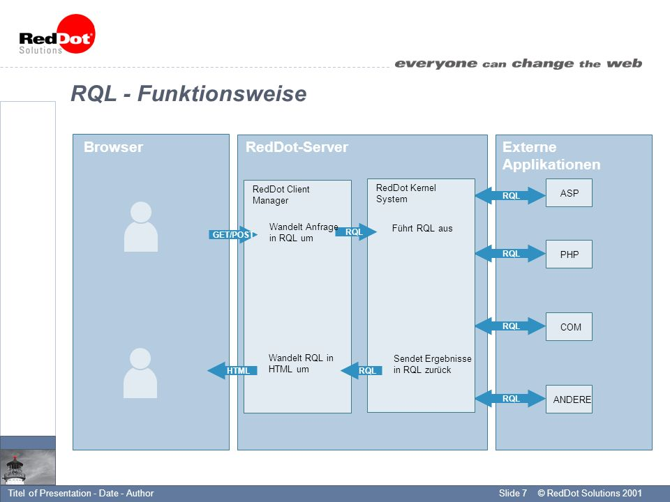 © RedDot Solutions 2001Slide 7Titel of Presentation - Date - Author RQL - Funktionsweise Browser RedDot-ServerExterne Applikationen GET/POST RedDot Client Manager ASP PHP COM ANDERE RQL RedDot Kernel System Wandelt Anfrage in RQL um HTML Wandelt RQL in HTML um RQL Führt RQL aus Sendet Ergebnisse in RQL zurück