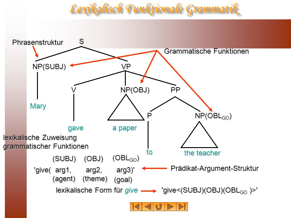 S NP(SUBJ) NP(OBJ) NP(OBL GO ) V VP PP P Mary gave a paper the teacher to lexikalische Zuweisung grammatischer Funktionen (SUBJ)(OBJ) (OBL GO ) Grammatische Funktionen Phrasenstruktur lexikalische Form für give give give( arg1, arg2, arg3) Prädikat-Argument-Struktur(agent)(theme) (goal)