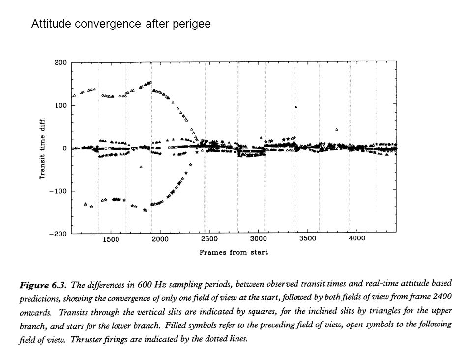 Attitude convergence after perigee