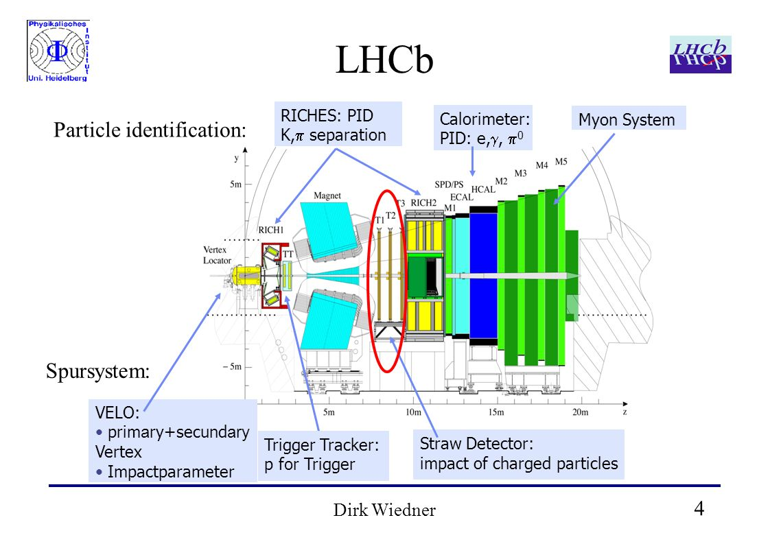 4 Dirk Wiedner LHCb RICHES: PID K, separation Calorimeter: PID: e,, 0 Myon System VELO: prim a ry+secund ary Vertex Impactparameter Trigger Tracker: p f o r Trigger Straw Detector: impact of charged particles Particle identification: Spursystem: