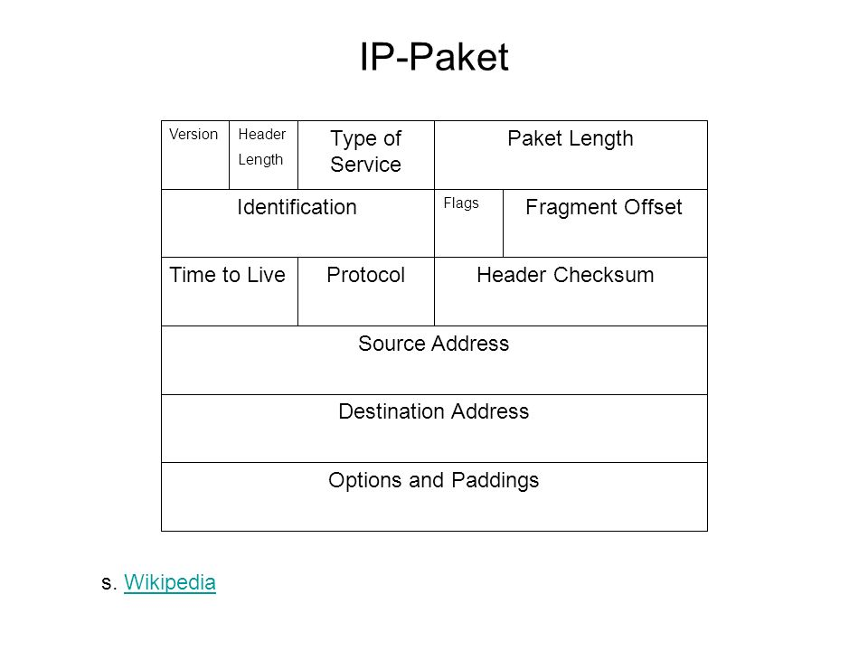 IP-Paket Source Address Destination Address Header ChecksumProtocolTime to Live Type of Service Paket Length Header Length Fragment Offset Flags Identification Options and Paddings s.
