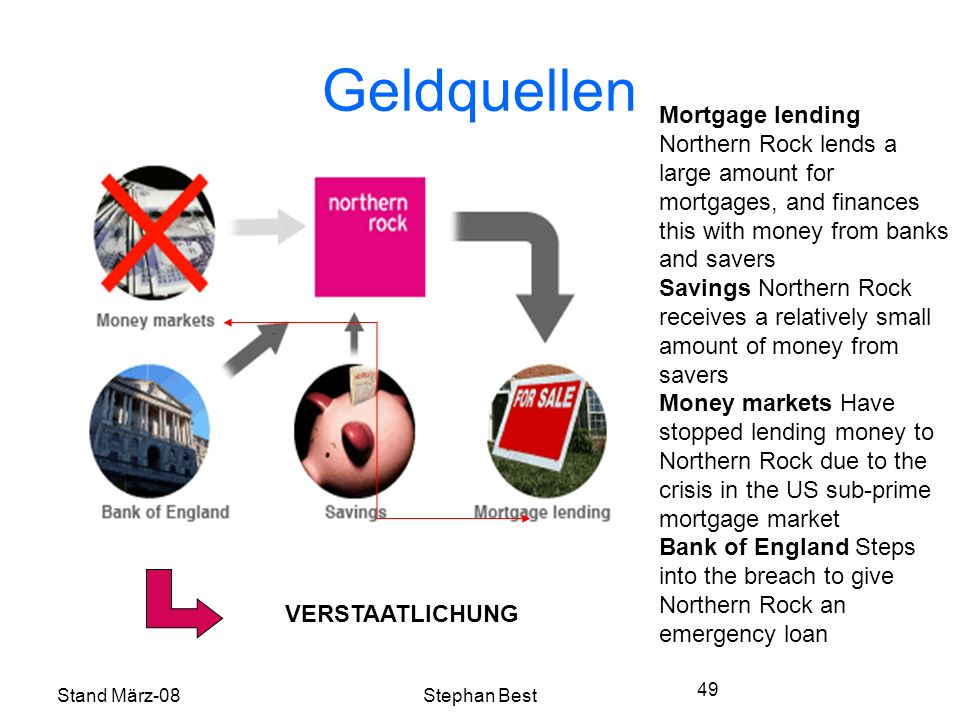 Stand März-08Stephan Best 49 Geldquellen Mortgage lending Northern Rock lends a large amount for mortgages, and finances this with money from banks and savers Savings Northern Rock receives a relatively small amount of money from savers Money markets Have stopped lending money to Northern Rock due to the crisis in the US sub-prime mortgage market Bank of England Steps into the breach to give Northern Rock an emergency loan VERSTAATLICHUNG