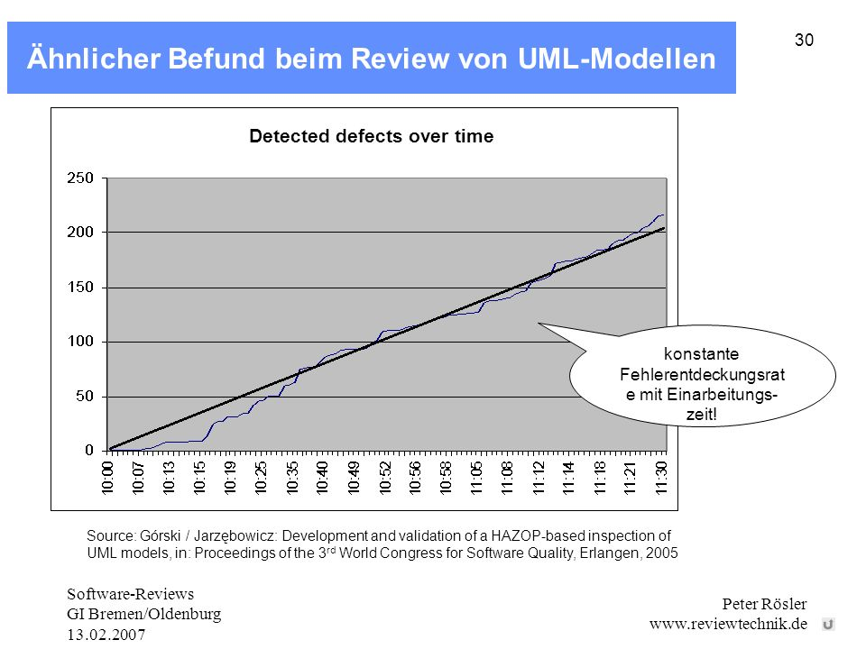 Software-Reviews GI Bremen/Oldenburg 13.02.2007 Peter Rösler www.reviewtechnik.de 30 Ähnlicher Befund beim Review von UML-Modellen Source: Górski / Jarzębowicz: Development and validation of a HAZOP-based inspection of UML models, in: Proceedings of the 3 rd World Congress for Software Quality, Erlangen, 2005 Detected defects over time konstante Fehlerentdeckungsrat e mit Einarbeitungs- zeit!