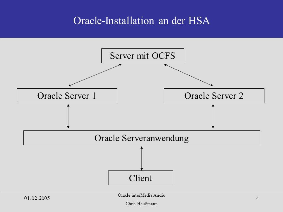 Oracle interMedia Audio Chris Haußmann Oracle-Installation an der HSA Oracle Serveranwendung Oracle Server 1Oracle Server 2 Client Server mit OCFS