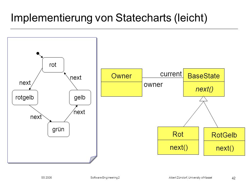 SS 2005 Software Engineering 2 Albert Zündorf, University of Kassel 42 Implementierung von Statecharts (leicht) rot grün gelbrotgelb next BaseState next() Rot next() RotGelb next() Owner current owner
