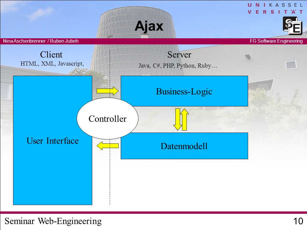 Seminar Web-Engineering Nina Aschenbrenner / Ruben Jubeh 10 FG Software Engineering Ajax User Interface Business-Logic Datenmodell Java, C#, PHP, Python, Ruby… HTML, XML, Javascript, Controller ClientServer