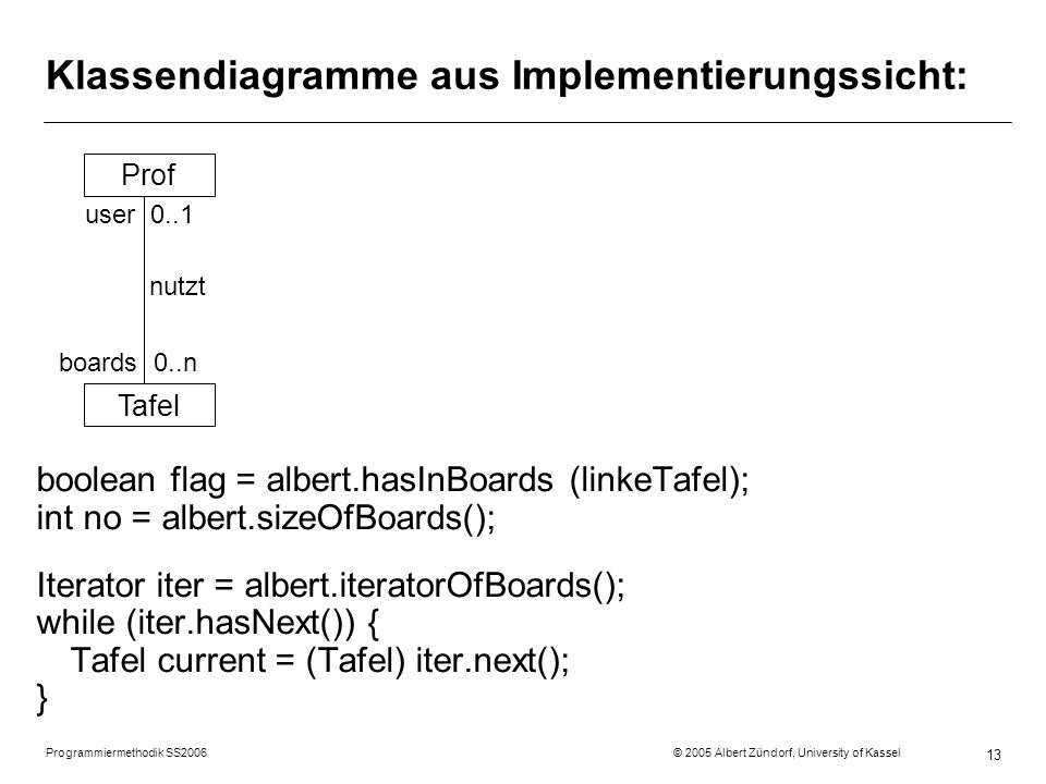 Programmiermethodik SS2006 © 2005 Albert Zündorf, University of Kassel 13 Klassendiagramme aus Implementierungssicht: Prof Tafel user 0..1 nutzt boards 0..n boolean flag = albert.hasInBoards (linkeTafel); int no = albert.sizeOfBoards(); Iterator iter = albert.iteratorOfBoards(); while (iter.hasNext()) { Tafel current = (Tafel) iter.next(); }