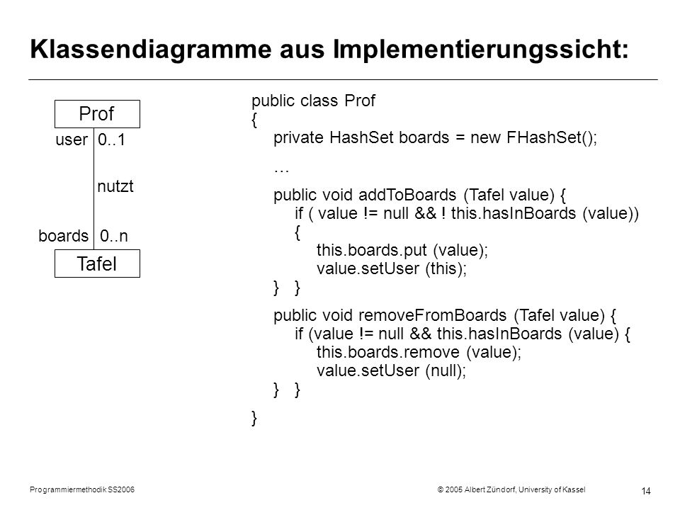 Programmiermethodik SS2006 © 2005 Albert Zündorf, University of Kassel 14 Klassendiagramme aus Implementierungssicht: Prof Tafel user 0..1 nutzt boards 0..n public class Prof { private HashSet boards = new FHashSet(); … public void addToBoards (Tafel value) { if ( value != null && .