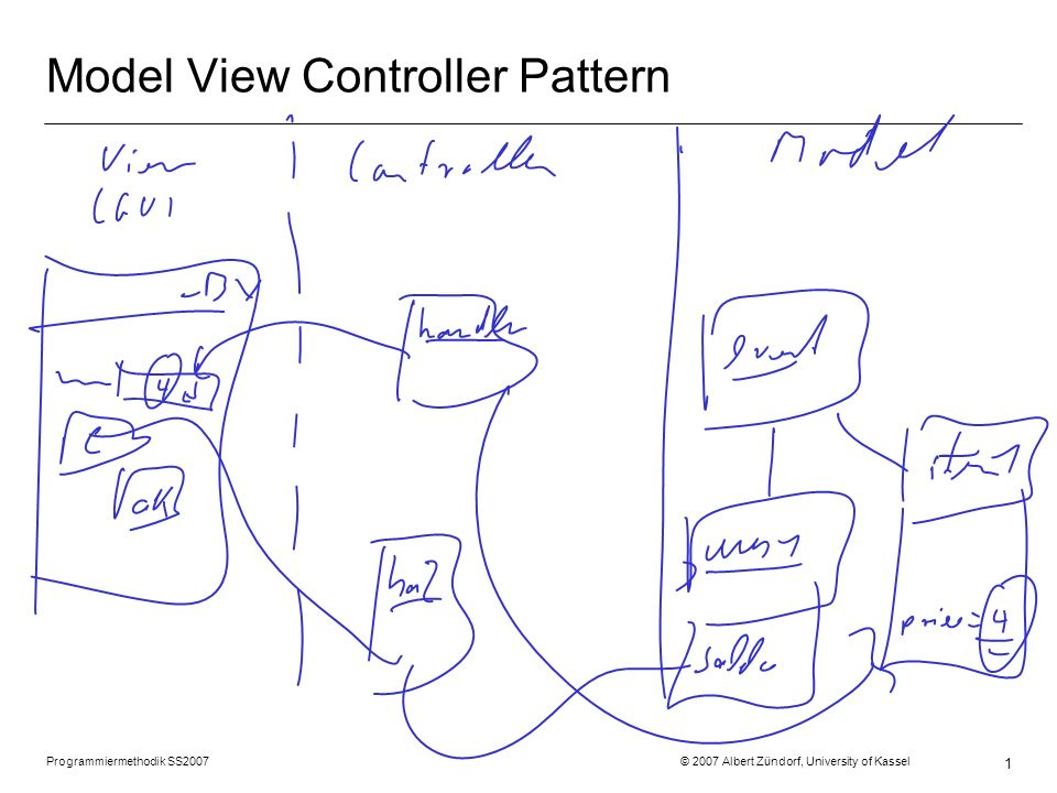Programmiermethodik SS2007 © 2007 Albert Zündorf, University of Kassel 1 Model View Controller Pattern