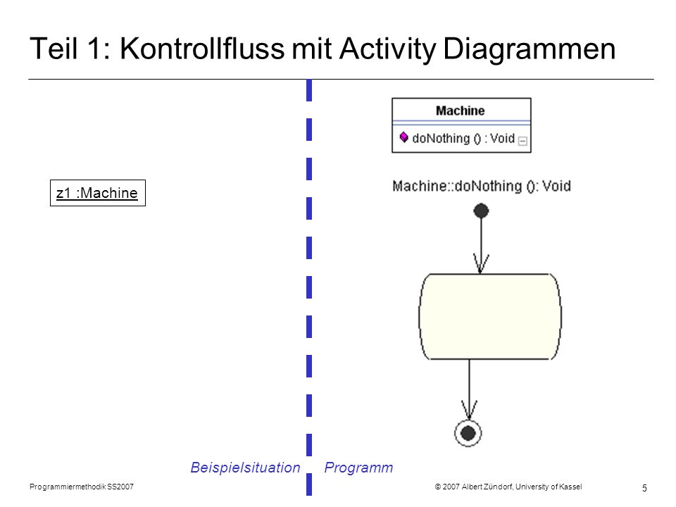 Programmiermethodik SS2007 © 2007 Albert Zündorf, University of Kassel 5 Teil 1: Kontrollfluss mit Activity Diagrammen Beispielsituation Programm z1 :Machine