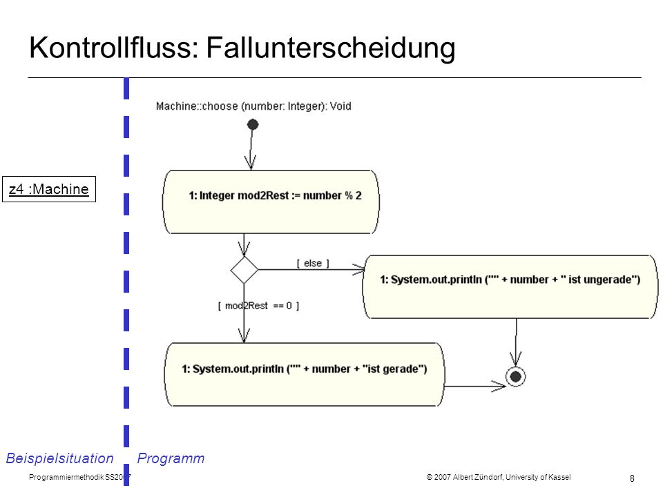 Programmiermethodik SS2007 © 2007 Albert Zündorf, University of Kassel 8 Kontrollfluss: Fallunterscheidung Beispielsituation Programm z4 :Machine