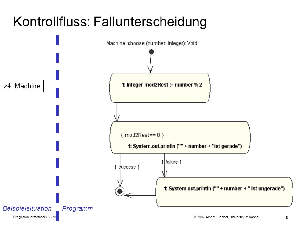 Programmiermethodik SS2007 © 2007 Albert Zündorf, University of Kassel 9 Kontrollfluss: Fallunterscheidung Beispielsituation Programm z4 :Machine