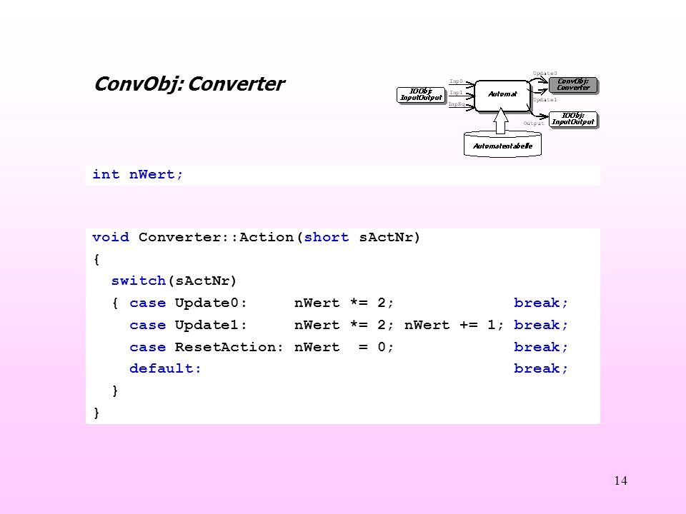 14 ConvObj: Converter void Converter::Action(short sActNr) { switch(sActNr) { case Update0: nWert *= 2; break; case Update1: nWert *= 2; nWert += 1; break; case ResetAction: nWert = 0; break; default: break; } int nWert;