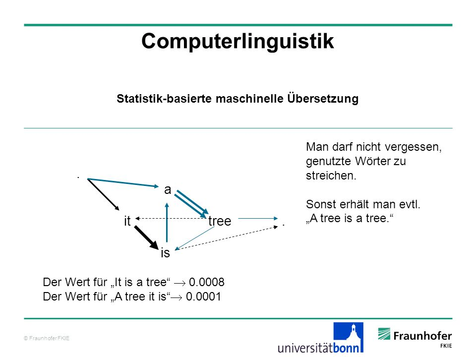 © Fraunhofer FKIE Computerlinguistik. a it tree.