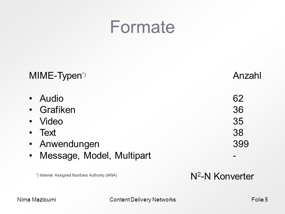 Nima MazloumiContent Delivery NetworksFolie 5 Formate MIME-Typen *) Anzahl Audio62 Grafiken36 Video 35 Text38 Anwendungen 399 Message, Model, Multipart- *) Internet Assigned Numbers Authority (IANA) N 2 -N Konverter