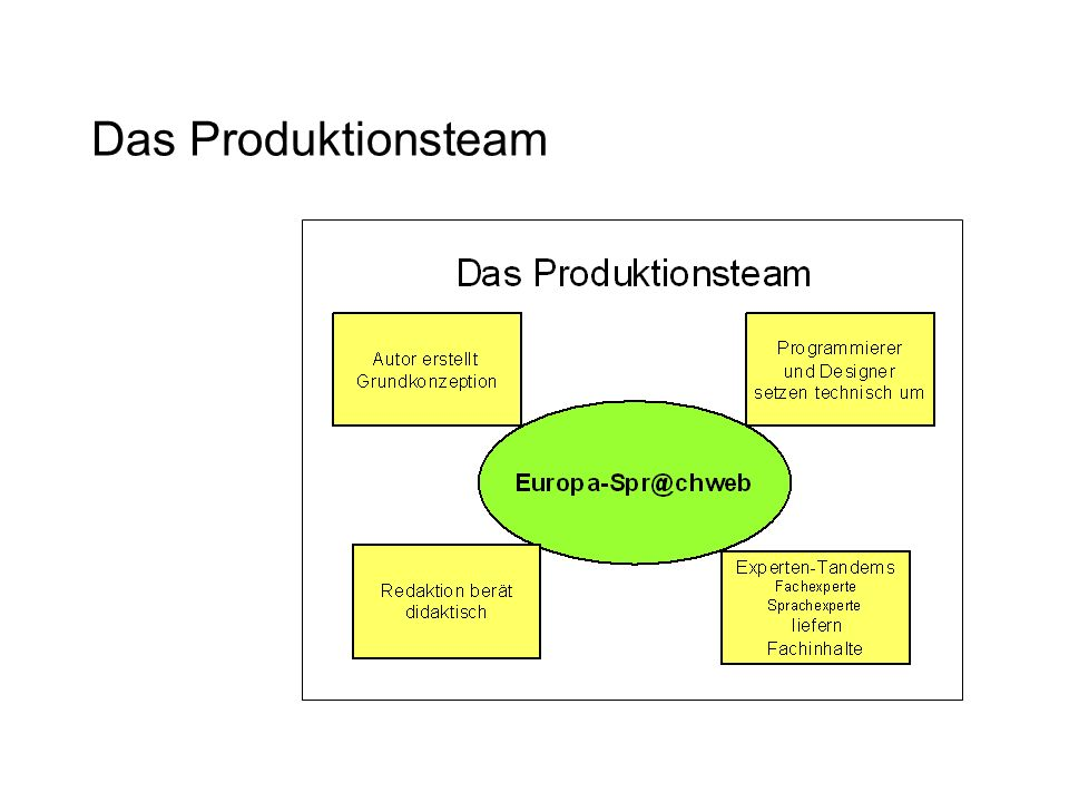 Das Produktionsteam