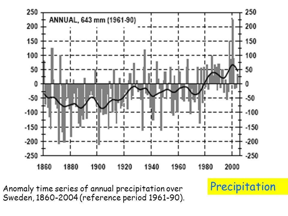 Anomaly time series of annual precipitation over Sweden, 1860-2004 (reference period 1961-90).