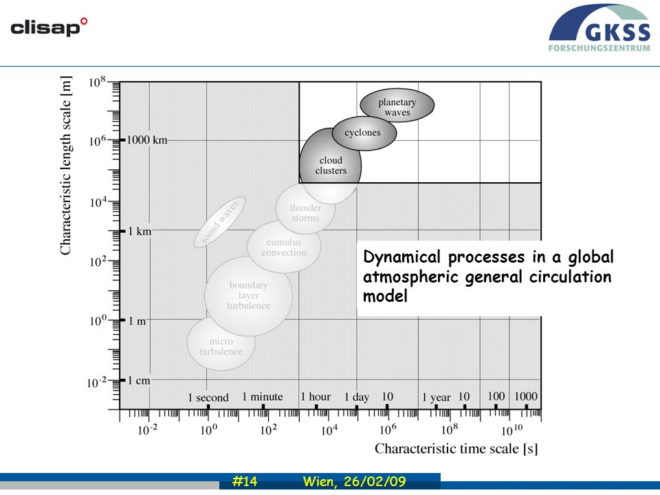 #14 Wien, 26/02/09 Dynamical processes in the atmosphere Dynamical processes in a global atmospheric general circulation model