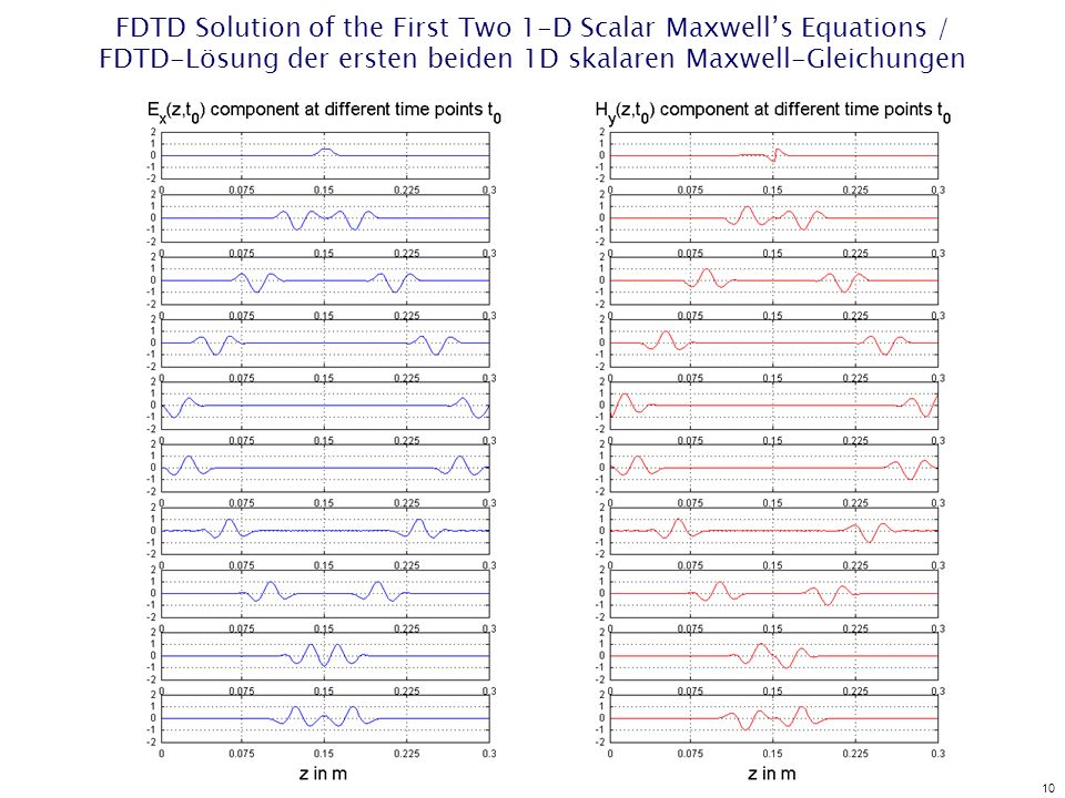 10 FDTD Solution of the First Two 1-D Scalar Maxwells Equations / FDTD-Lösung der ersten beiden 1D skalaren Maxwell-Gleichungen