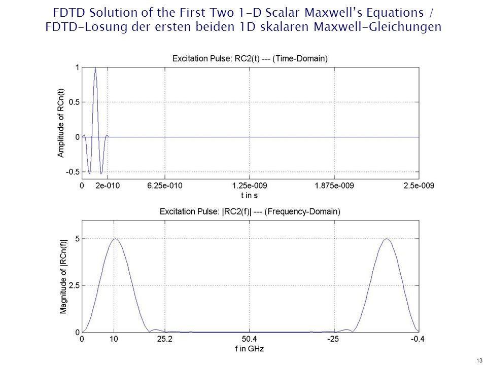 13 FDTD Solution of the First Two 1-D Scalar Maxwells Equations / FDTD-Lösung der ersten beiden 1D skalaren Maxwell-Gleichungen
