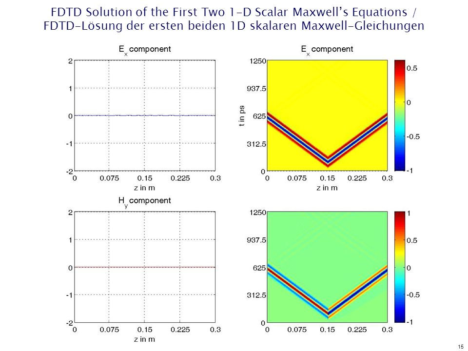 15 FDTD Solution of the First Two 1-D Scalar Maxwells Equations / FDTD-Lösung der ersten beiden 1D skalaren Maxwell-Gleichungen