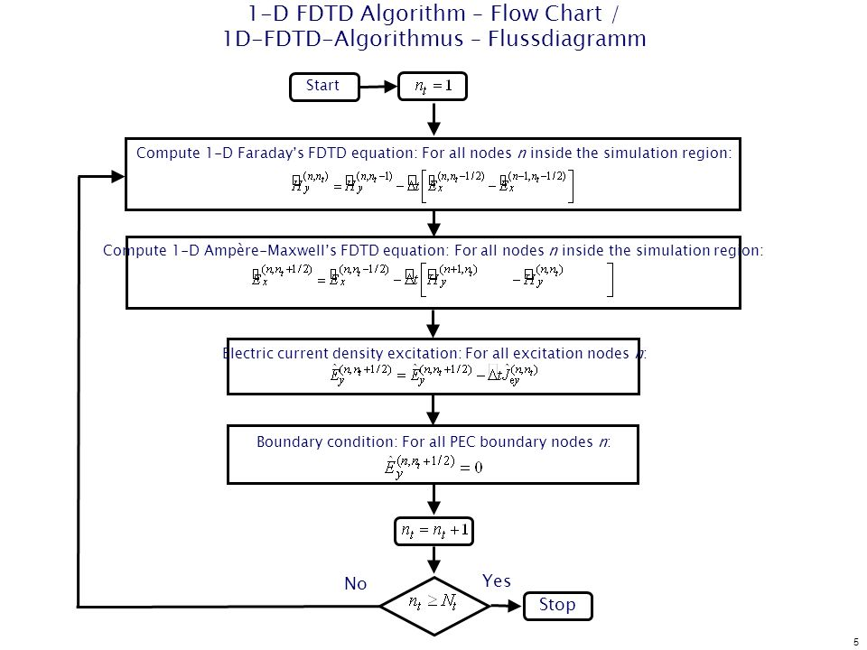 5 1-D FDTD Algorithm – Flow Chart / 1D-FDTD-Algorithmus – Flussdiagramm Start Stop Compute 1-D Faradays FDTD equation: For all nodes n inside the simulation region: Electric current density excitation: For all excitation nodes n: No Yes Boundary condition: For all PEC boundary nodes n: Compute 1-D Ampère-Maxwells FDTD equation: For all nodes n inside the simulation region: