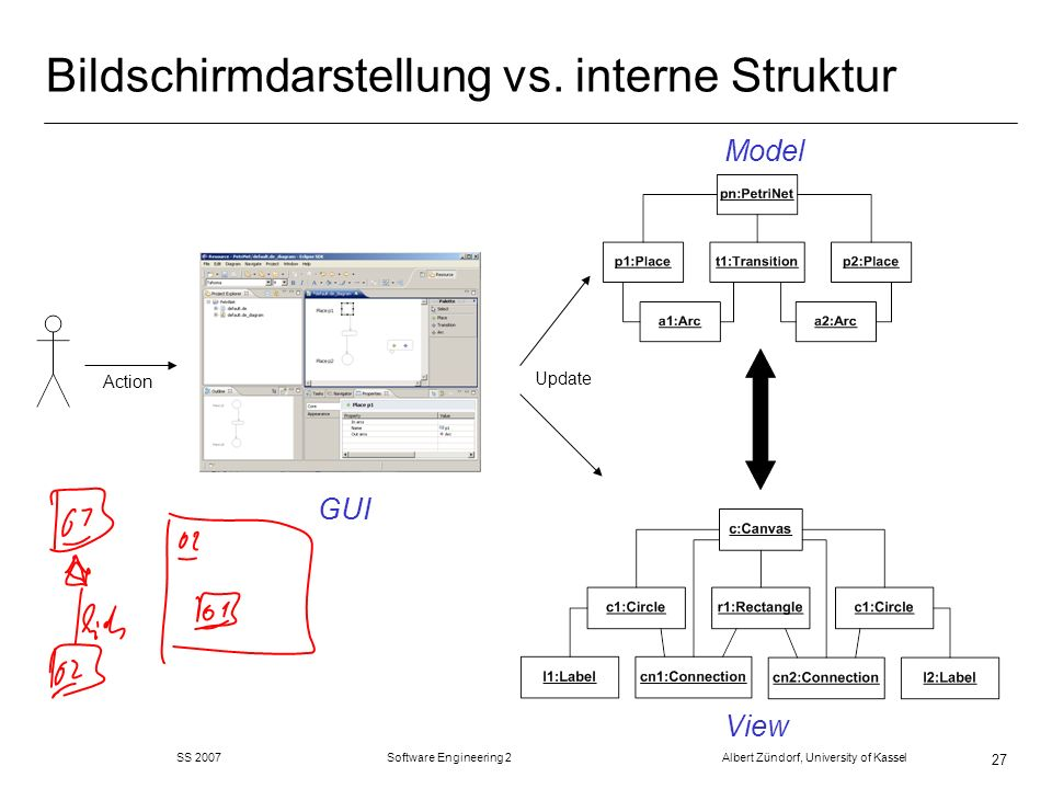 SS 2007 Software Engineering 2 Albert Zündorf, University of Kassel 27 Bildschirmdarstellung vs.