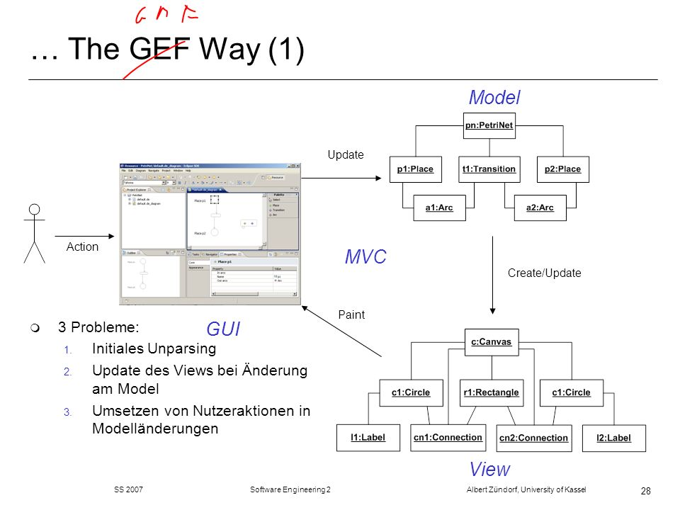 SS 2007 Software Engineering 2 Albert Zündorf, University of Kassel 28 … The GEF Way (1) Model View GUI Update Create/Update Paint Action m 3 Probleme: 1.