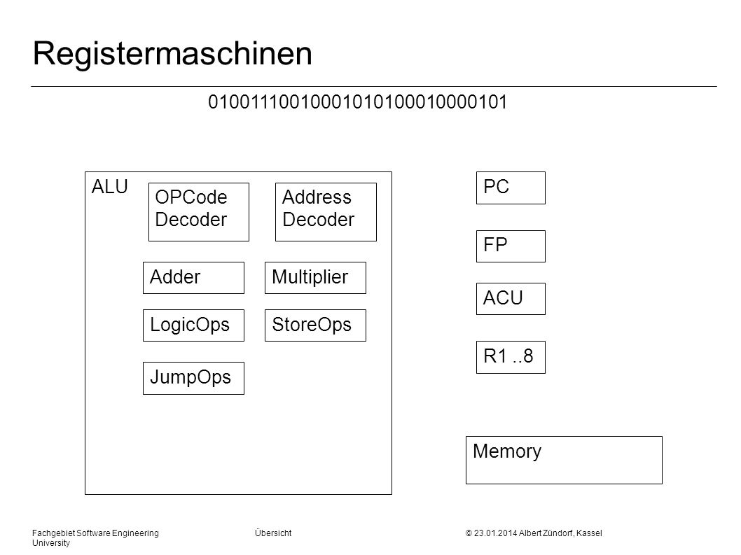 Fachgebiet Software Engineering Übersicht © Albert Zündorf, Kassel University Registermaschinen ALU OPCode Decoder AdderMultiplier LogicOpsStoreOps JumpOps PC ACU FP R1..8 Memory Address Decoder