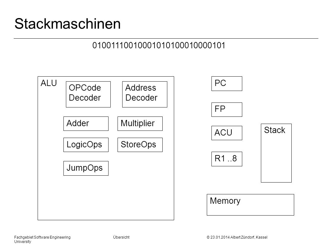 Fachgebiet Software Engineering Übersicht © Albert Zündorf, Kassel University Stackmaschinen ALU OPCode Decoder AdderMultiplier LogicOpsStoreOps JumpOps PC ACU FP R1..8 Memory Address Decoder Stack