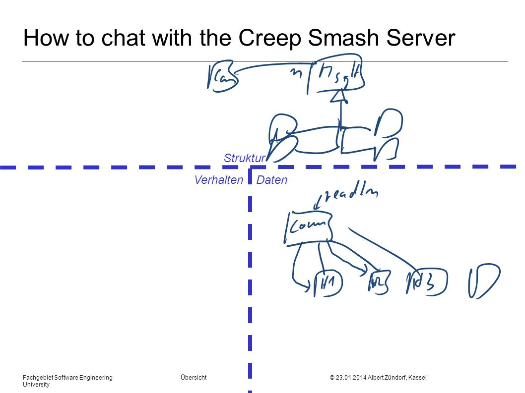 How to chat with the Creep Smash Server Fachgebiet Software Engineering Übersicht © Albert Zündorf, Kassel University Struktur Verhalten Daten