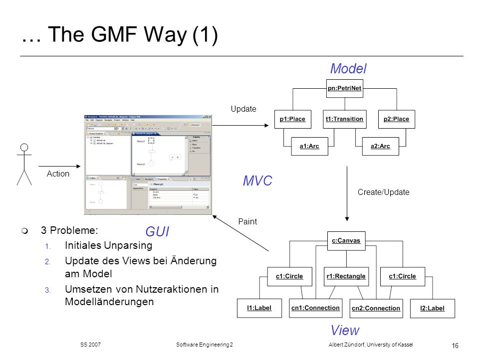SS 2007 Software Engineering 2 Albert Zündorf, University of Kassel 16 … The GMF Way (1) Model View GUI Update Create/Update Paint Action m 3 Probleme: 1.