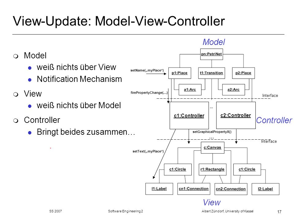 SS 2007 Software Engineering 2 Albert Zündorf, University of Kassel 17 View-Update: Model-View-Controller Model View Interface m Model l weiß nichts über View l Notification Mechanism m View l weiß nichts über Model m Controller l Bringt beides zusammen… Interface setGraphicalPropertyX() … setName(myPlace) firePropertyChange(…) setText(myPlace) Controller c1:Controller c2:Controller