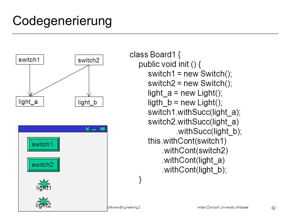Codegenerierung class Board1 { public void init () { switch1 = new Switch(); switch2 = new Switch(); light_a = new Light(); ligth_b = new Light(); switch1.withSucc(light_a); switch2.withSucc(light_a).withSucc(light_b); this.withCont(switch1).withCont(switch2).withCont(light_a).withCont(light_b); } SS 2007 Software Engineering 2 Albert Zündorf, University of Kassel 62 switch1 switch2 light_a light_b switch1 switch2 light1 light2