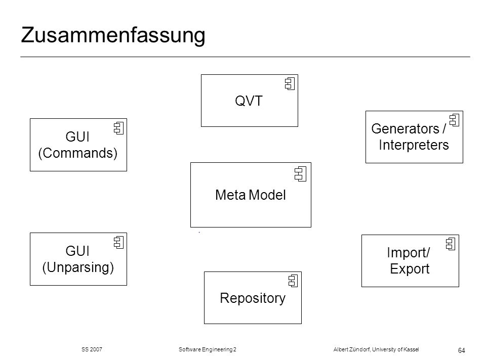 SS 2007 Software Engineering 2 Albert Zündorf, University of Kassel 64 Zusammenfassung Repository Meta Model GUI (Commands) Generators / Interpreters QVT Import/ Export GUI (Unparsing)