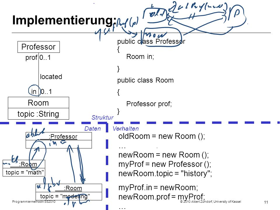 Programmiermethodik SS2010 © 2010 Albert Zündorf, University of Kassel 11 Implementierung: public class Professor { Room in; } public class Room { Professor prof; } Professor prof 0..1 located in 0..1 … oldRoom = new Room (); … newRoom = new Room (); myProf = new Professor (); newRoom.topic = history ; myProf.in = newRoom; newRoom.prof = myProf; … Room topic :String :Professor :Room topic = modeling Struktur DatenVerhalten :Room topic = math
