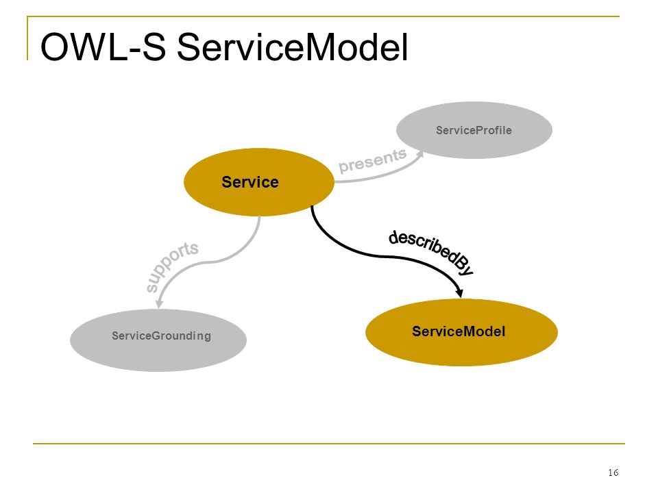 16 OWL-S ServiceModel ServiceGrounding ServiceModel ServiceProfile Service