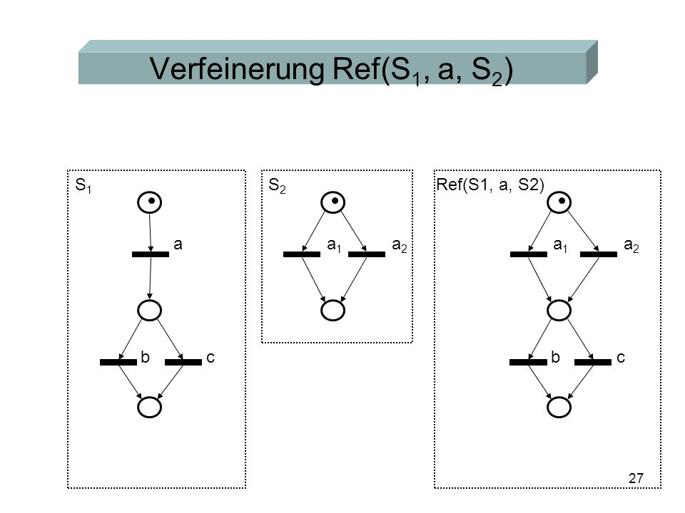 27 Verfeinerung Ref(S 1, a, S 2 ) S1S1 S2S2 a bc a1a1 a2a2 a1a1 a2a2 bc Ref(S1, a, S2)