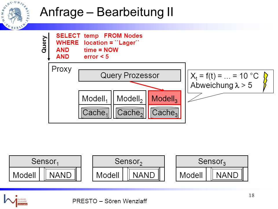 17 Anfrage – Bearbeitung II Modell 1 Cache 1 Query Prozessor ModellNAND Sensor 1 ModellNAND Sensor 2 ModellNAND Sensor 3 Modell 3 Cache 3 Modell 2 Cache 2 Query SELECT temp FROM Nodes WHERE location = ``Lager`` ANDtime = NOW AND error < 5 Proxy Query Prozessor Welche Knoten.