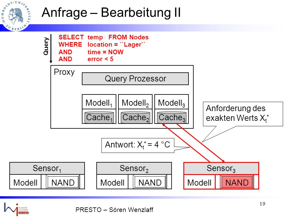 18 Anfrage – Bearbeitung II Modell 1 Cache 1 Query Prozessor ModellNAND Sensor 1 ModellNAND Sensor 2 ModellNAND Sensor 3 Modell 3 Cache 3 Modell 2 Cache 2 Query SELECT temp FROM Nodes WHERE location = ``Lager`` AND time = NOW AND error < 5 Proxy Cache 3 Modell 3 X t = f(t) =...