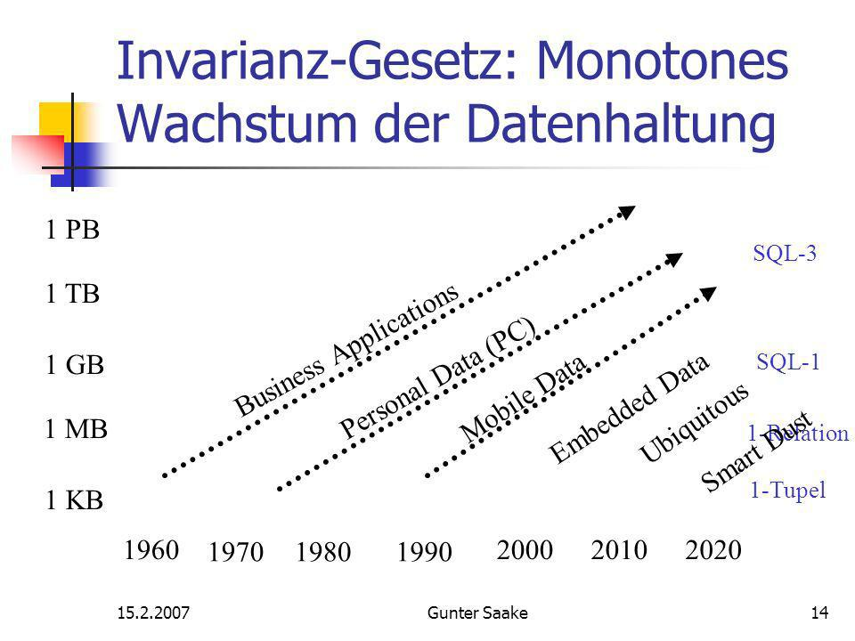 Gunter Saake14 Invarianz-Gesetz: Monotones Wachstum der Datenhaltung KB 1 MB 1 GB 1 TB 1 PB 1-Tupel 1-Relation SQL-3 SQL-1 Business Applications Personal Data (PC) Mobile Data Embedded Data Ubiquitous Smart Dust