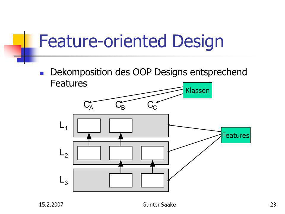 15.2.2007Gunter Saake23 Feature-oriented Design Features Klassen Dekomposition des OOP Designs entsprechend Features