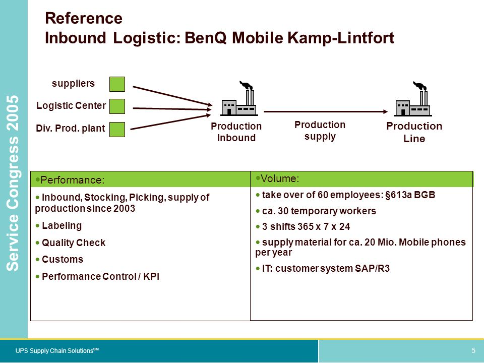 5 UPS Supply Chain Solutions SM Service Congress 2005 5 Reference Inbound Logistic: BenQ Mobile Kamp-Lintfort Performance: Inbound, Stocking, Picking, supply of production since 2003 Labeling Quality Check Customs Performance Control / KPI Volume: take over of 60 employees: §613a BGB ca.